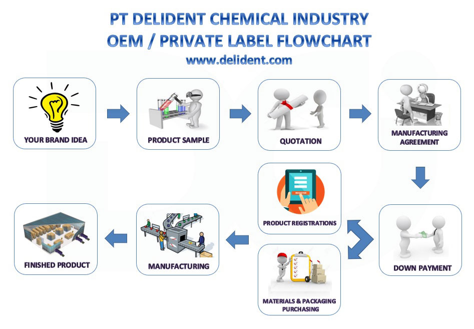 Oem Private Label Pt Delident Chemical Industry Indonesia
